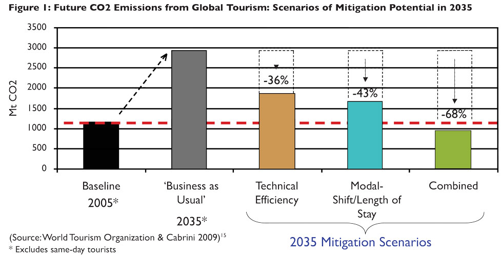 Global Tourism and Travel Industry: Performance During the